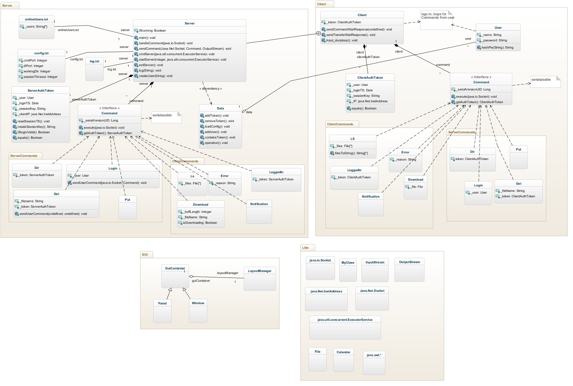 5 Great Uml Models Last Week The Genmymodel Blog Diagram As Well Bpmn Collaboration Diagrams On Database Tools Jasperreichardts Awesome Class Of A Server