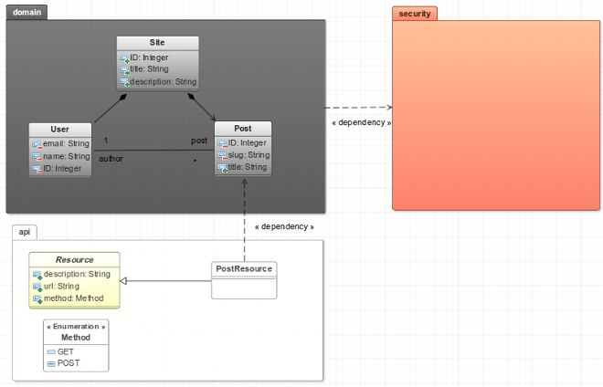 uml diagram color